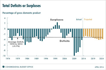 u.s. deficit chart by congressional budget office cbo