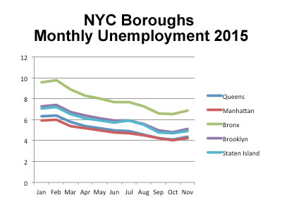 nyc economy outlook 2016 queens manhattan bronx